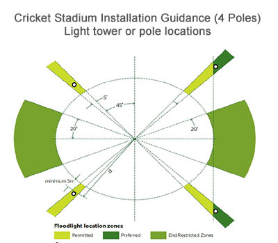 Cricket Stadium Installation Guidance (4 Poles)