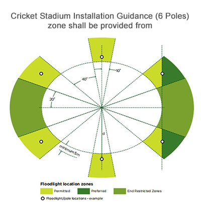 Cricket Stadium Installation Guidance (6 Poles)