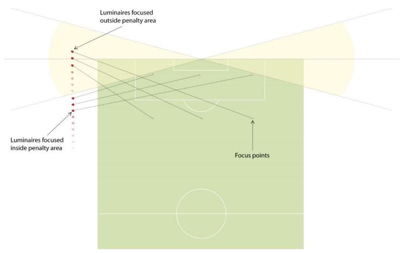 uefa stadium lighting led