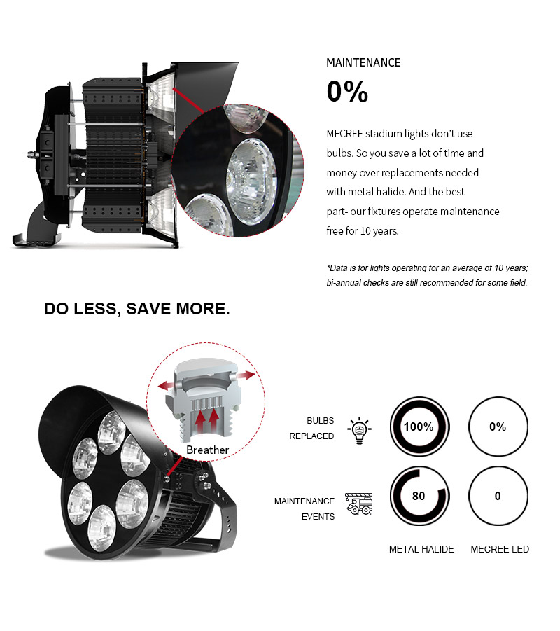 outdoor best led stadium lights 1000w