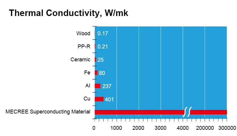 mecree superconducting material