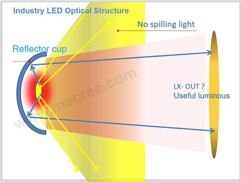 industry led optical structure