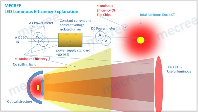 mecree led luminous efficiency explanation