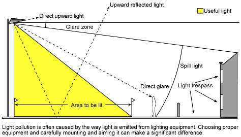Good Light control system to reduce the glare and spill of light