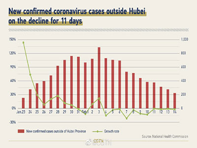 Chinese Coronavirus Prevention and Control Story