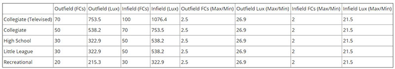 Baseball Field Lighting Requirements Brightness Level