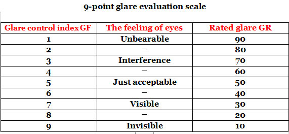 9 point glare evaluation scale football stadium lights