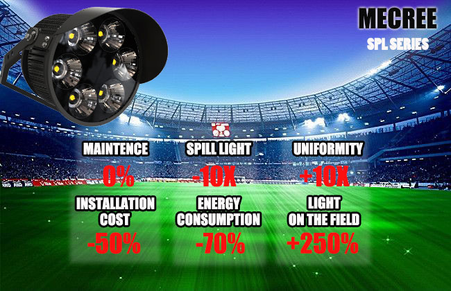 Choose the Best stadium lights 2020