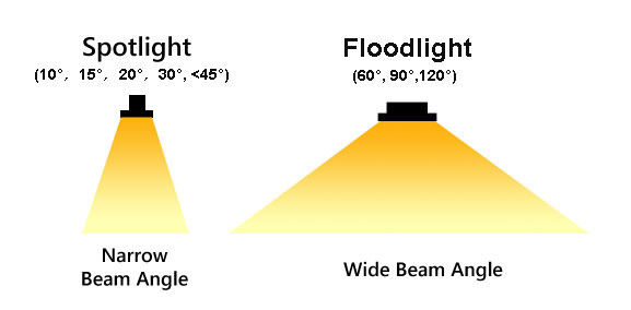 Flood light or spotlights what should you choose