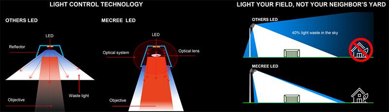 High uniformity no light pollution baseball field lights