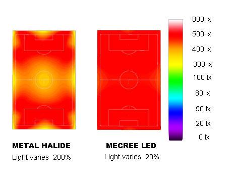High uniformity stadium lights
