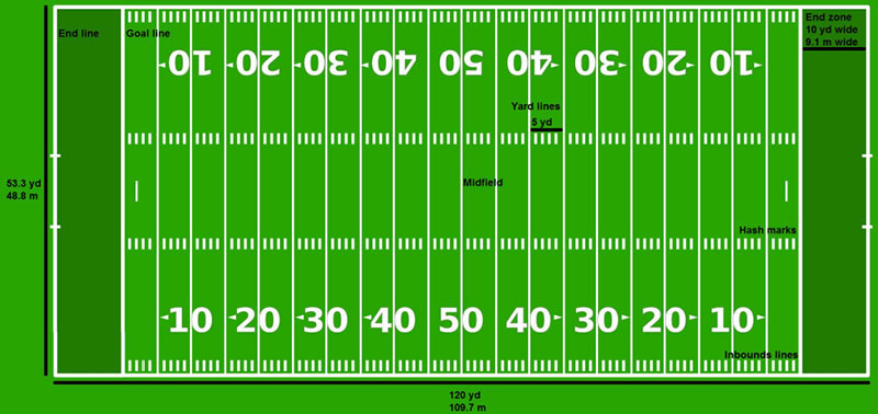 Size of American Football field