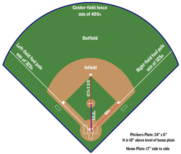 What Are the Dimensions of a Baseball Field