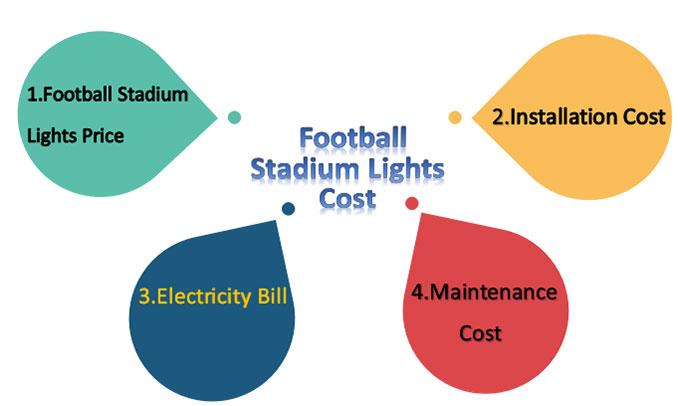 football stadium lights cost